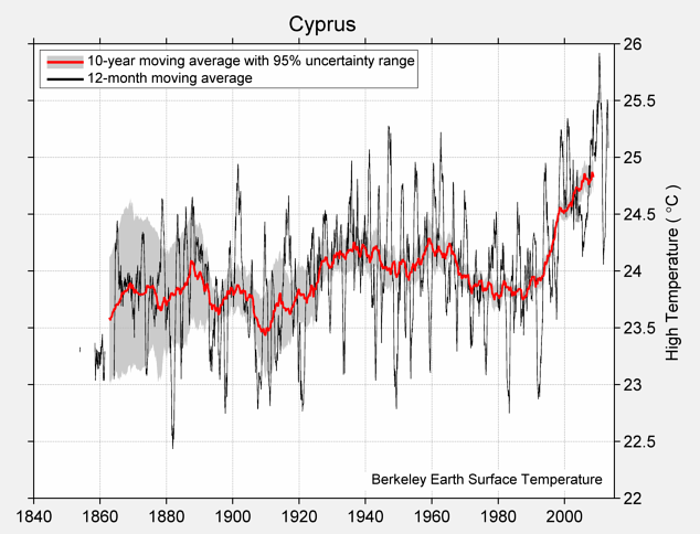 Cyprus High Temperature
