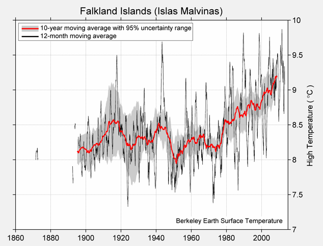 Falkland Islands (Islas Malvinas) High Temperature