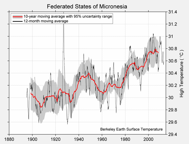 Federated States of Micronesia High Temperature