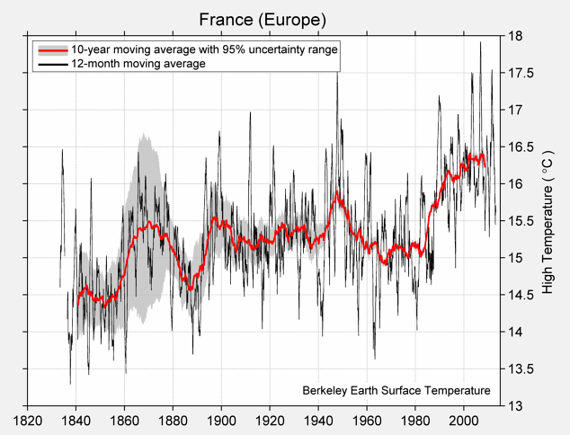 France (Europe) High Temperature