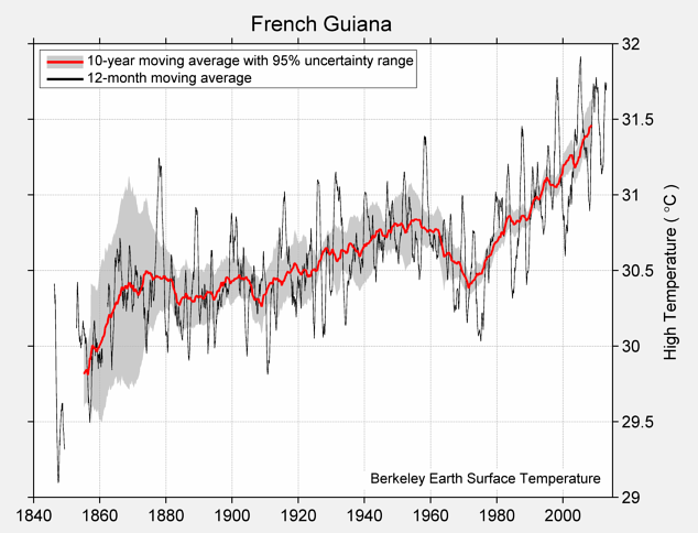 French Guiana High Temperature