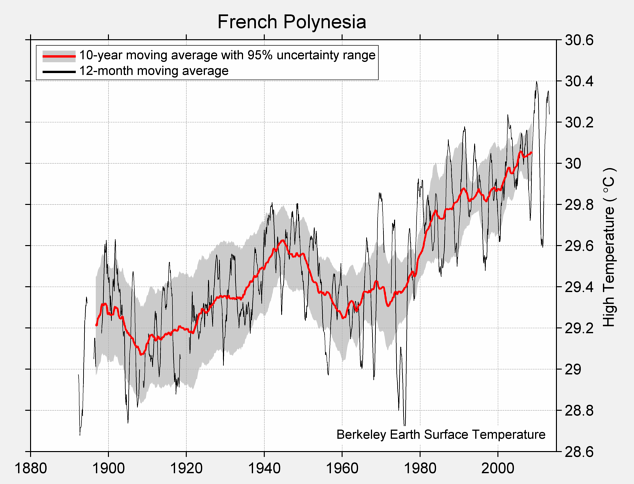 French Polynesia High Temperature