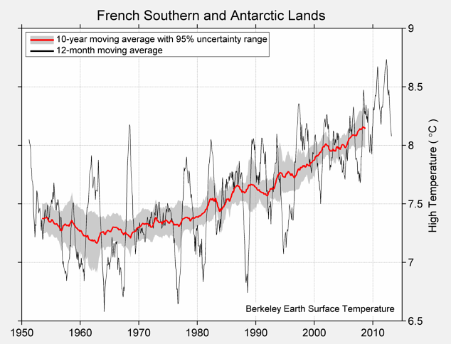 French Southern and Antarctic Lands High Temperature