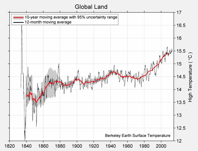 Global Land High Temperature
