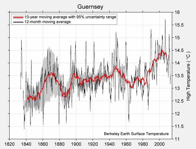 Guernsey High Temperature