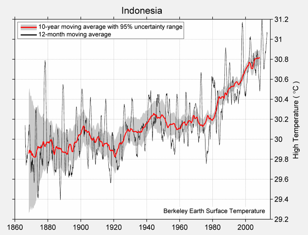 Indonesia High Temperature