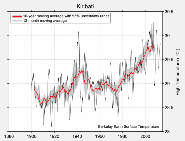 Kiribati High Temperature