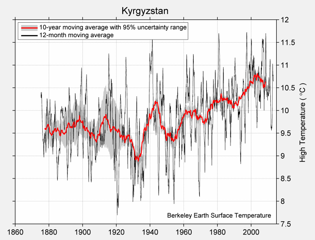 Kyrgyzstan High Temperature
