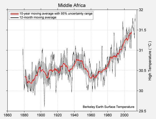 Middle Africa High Temperature