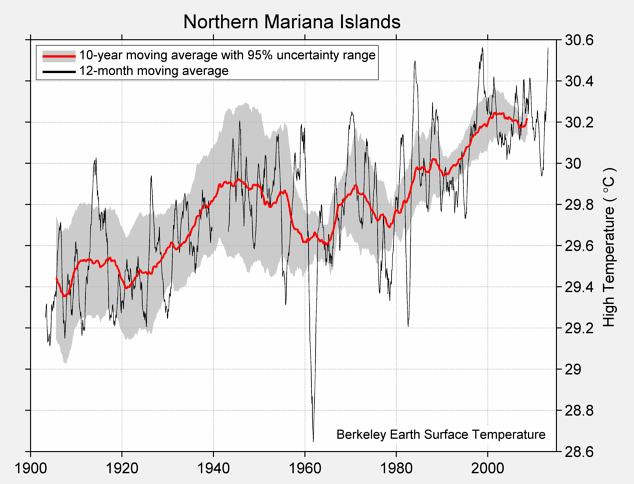 Northern Mariana Islands High Temperature