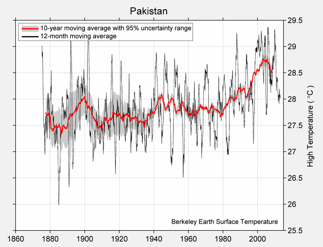Pakistan High Temperature