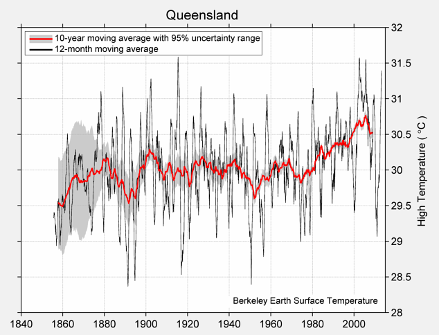Queensland High Temperature