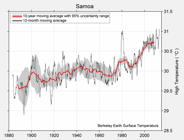 Samoa High Temperature