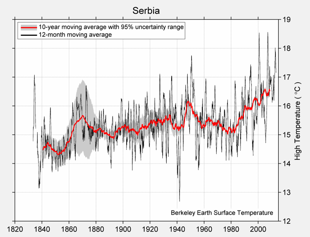 Serbia High Temperature