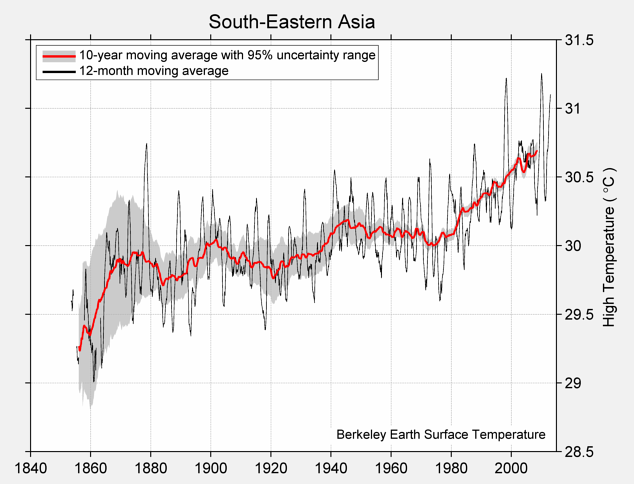 South-Eastern Asia High Temperature