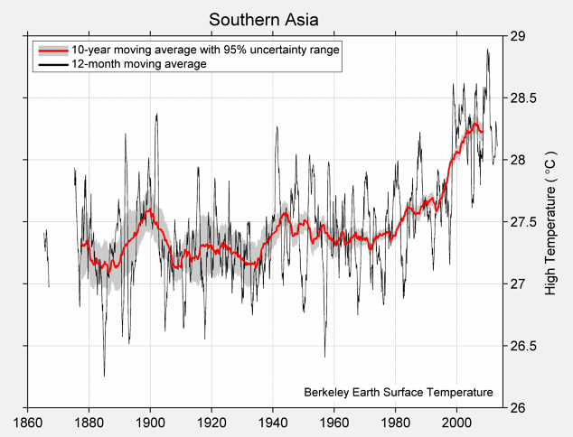 Southern Asia High Temperature