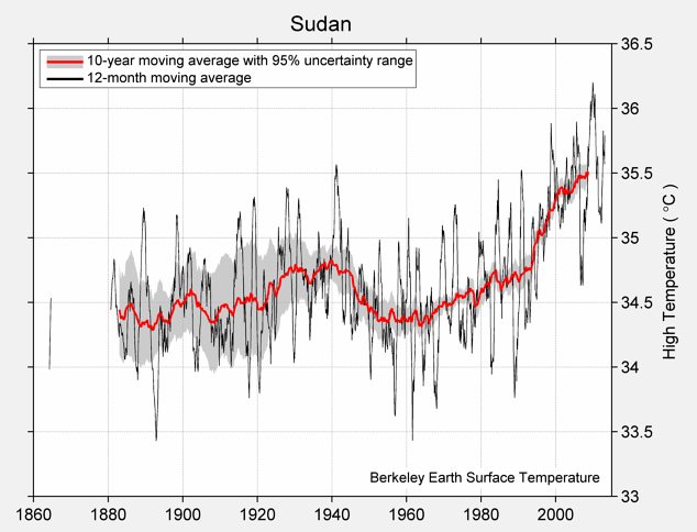 Sudan High Temperature