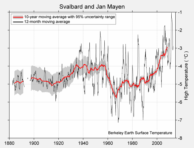 Svalbard and Jan Mayen High Temperature