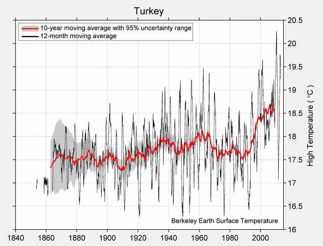 Turkey High Temperature