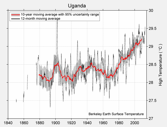 Uganda High Temperature