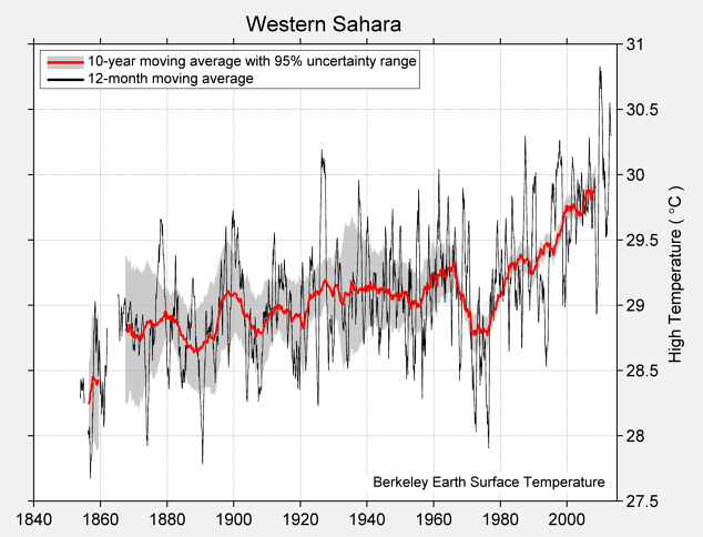 Western Sahara High Temperature