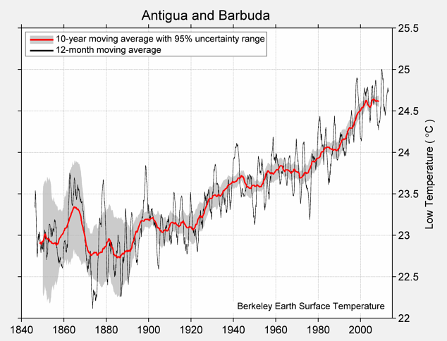 Antigua and Barbuda Low Temperature