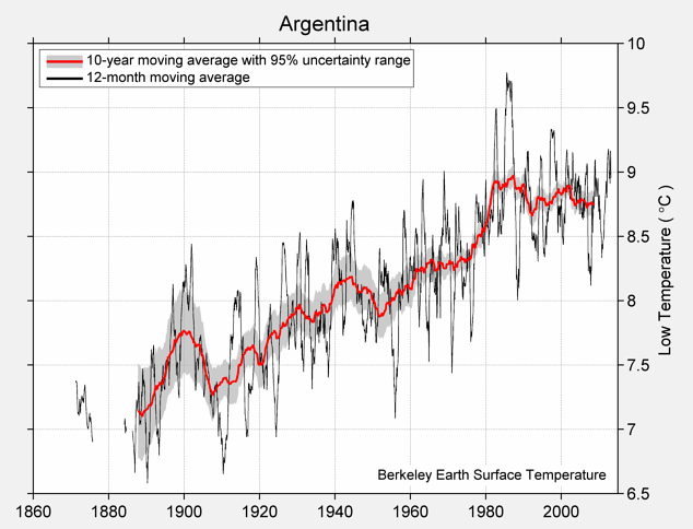 Argentina Low Temperature
