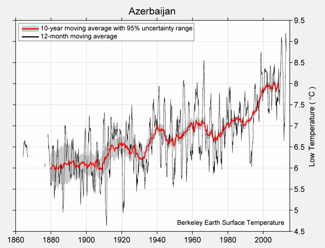 Azerbaijan Low Temperature