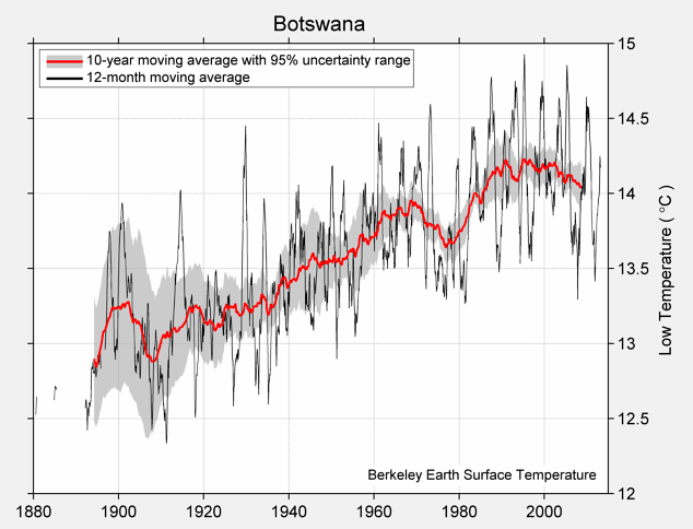 Botswana Low Temperature