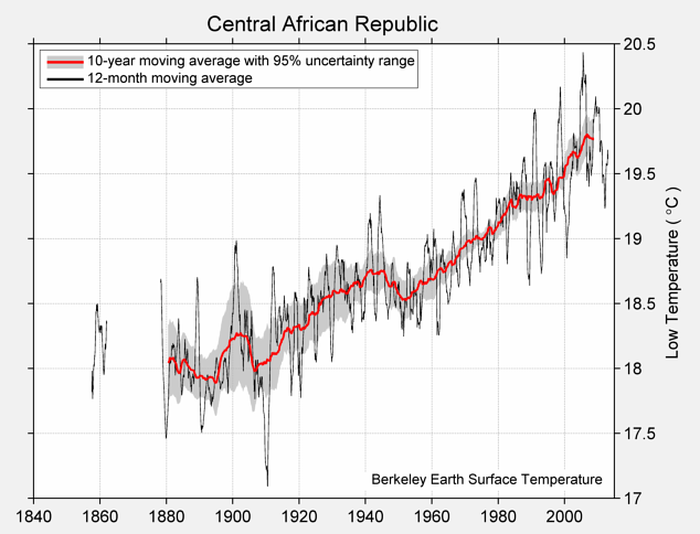 Central African Republic Low Temperature