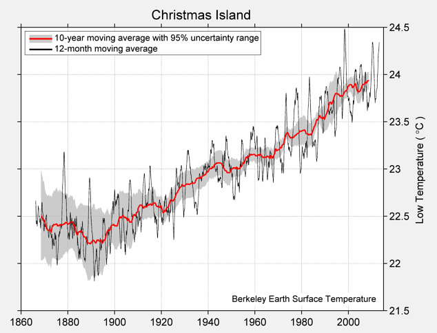 Christmas Island Low Temperature