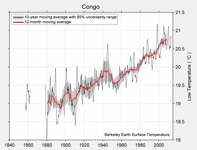 Congo Low Temperature