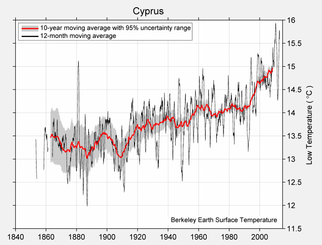 Cyprus Low Temperature