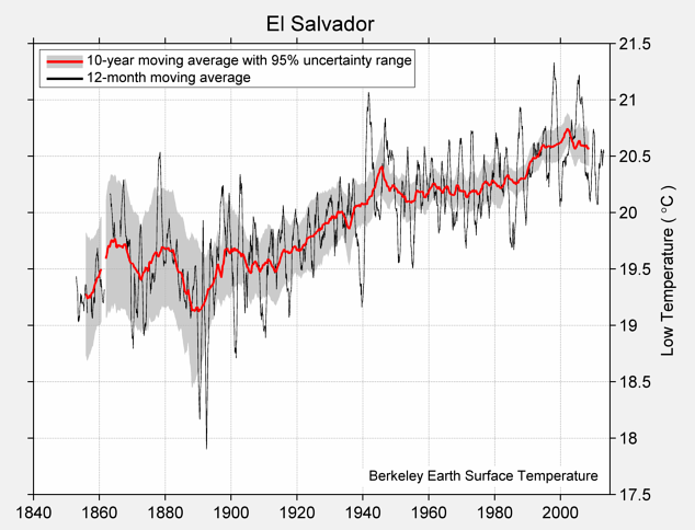 El Salvador Low Temperature