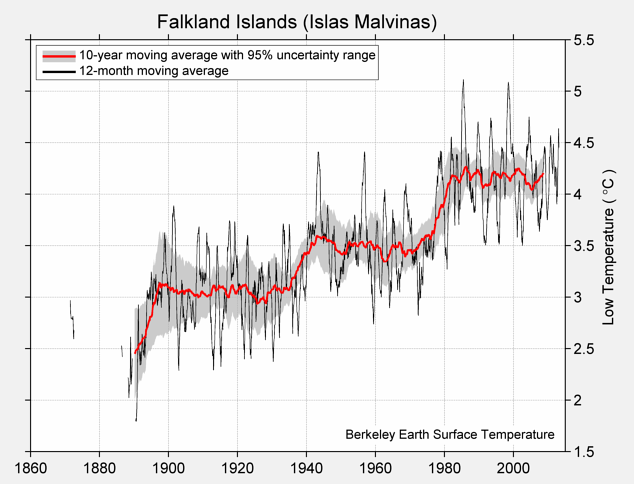 Falkland Islands (Islas Malvinas) Low Temperature
