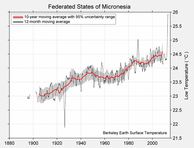 Federated States of Micronesia Low Temperature