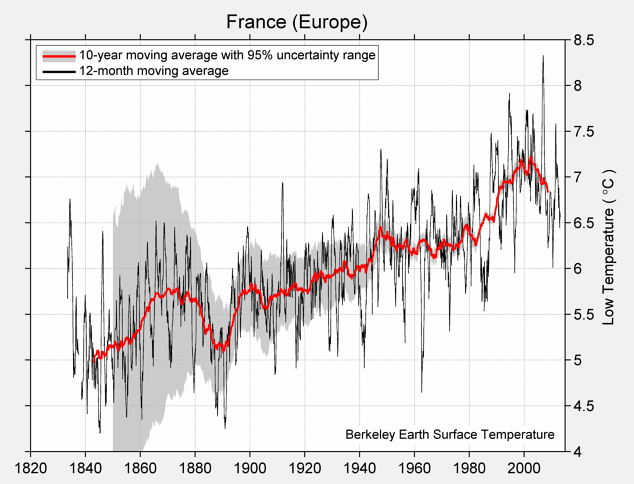 France (Europe) Low Temperature