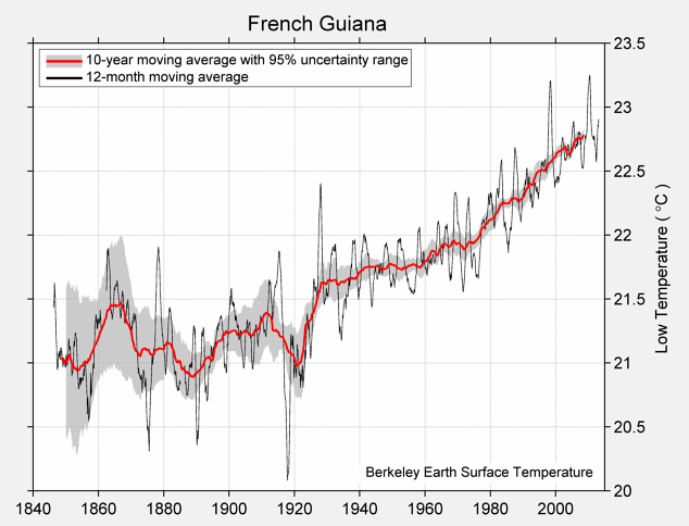 French Guiana Low Temperature