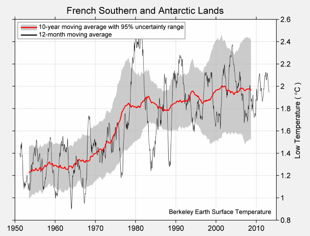 French Southern and Antarctic Lands Low Temperature