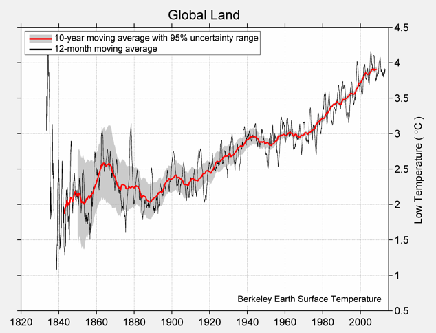 Global Land Low Temperature