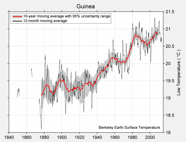 Guinea Low Temperature