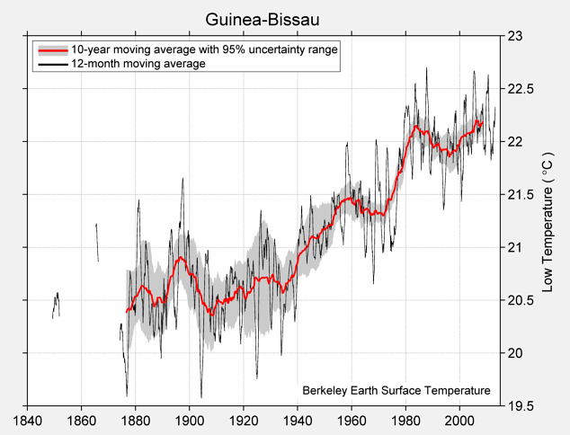 Guinea-Bissau Low Temperature