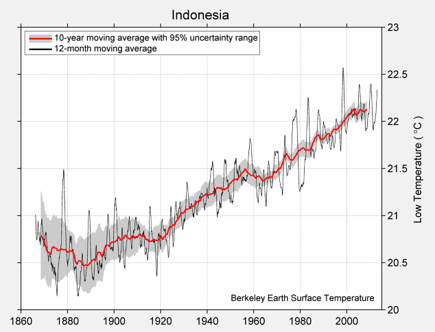 Indonesia Low Temperature