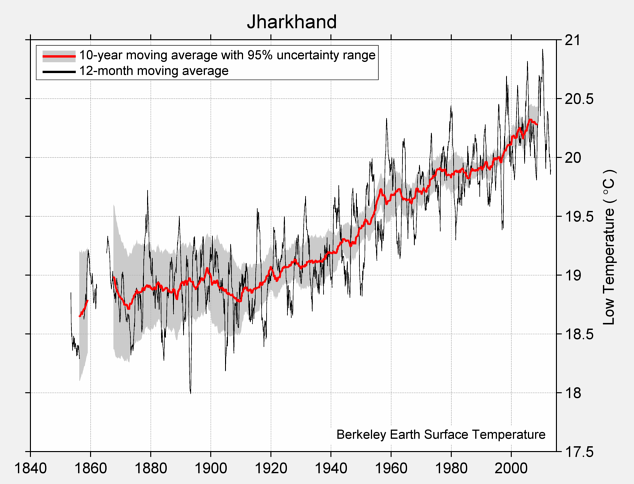 Jharkhand Low Temperature