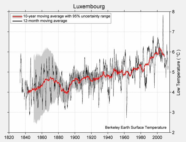 Luxembourg Low Temperature