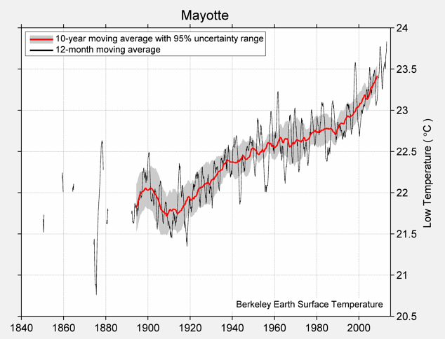 Mayotte Low Temperature