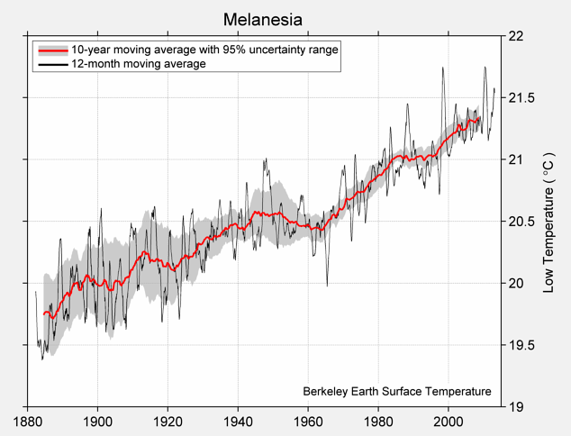 Melanesia Low Temperature