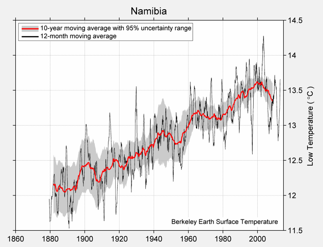 Namibia Low Temperature