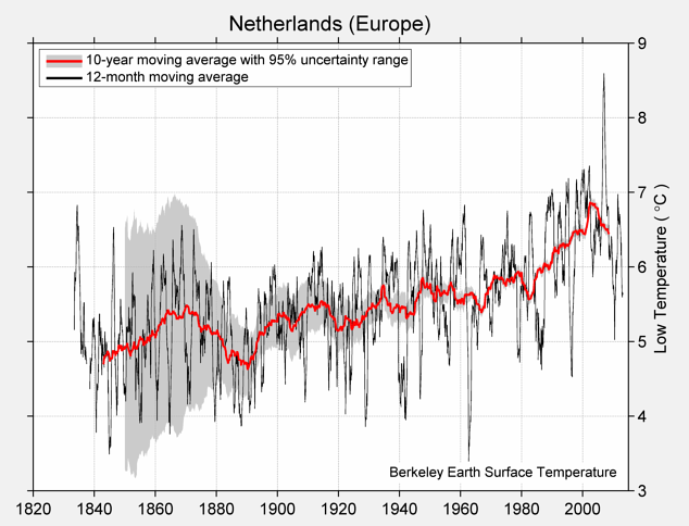 Netherlands (Europe) Low Temperature