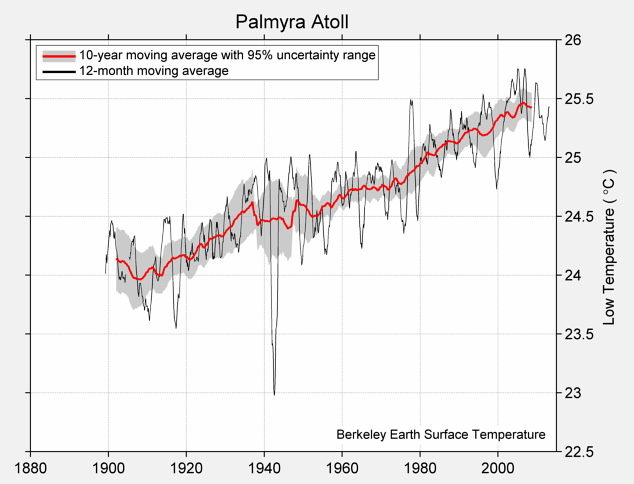 Palmyra Atoll Low Temperature